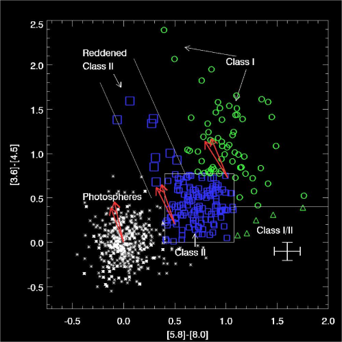 Color Magnitude And Color Color Plots Coolwiki