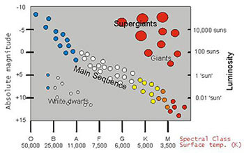 simple hr diagram color color-magnitude and color-color plots - coolwiki hr diagram black and white #6